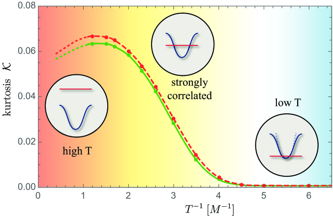 Kurtosis (measure of non-Gaussianity) in thermal states of the quantum sine-Gordon model, as a function of the inverse temperature