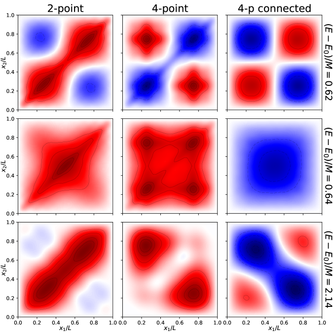 Density plots of 2-p, 4-p full and connected correlations for some excited states. Note the strong qualitative differences in the patterns, even at nearby energy levels (