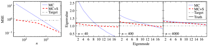 Comparison of the Monte Carlo (MC) and shrinkage (MC+S) estimates for the toy model covariance from Section