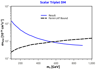 The viable and excluded mass range of the scalar triplet model. The blue line is the annihilation cross section to