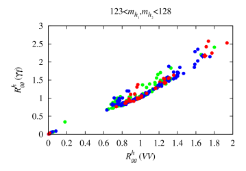 Left: correlation between the gluon fusion induced