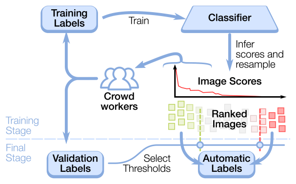 A diagram of our crowdsourcing pipeline. First, we train a set of classifiers on all labels collected so far. We then use this classifier to rank a random sample of images. High-scoring images are sent back to the crowd, and the resulting labels are added to the training and validation set. After four iterations, the validation set is used to select positive and negative thresholds with certain precision and recall targets. Images meeting these thresholds are added to the automatic label set.