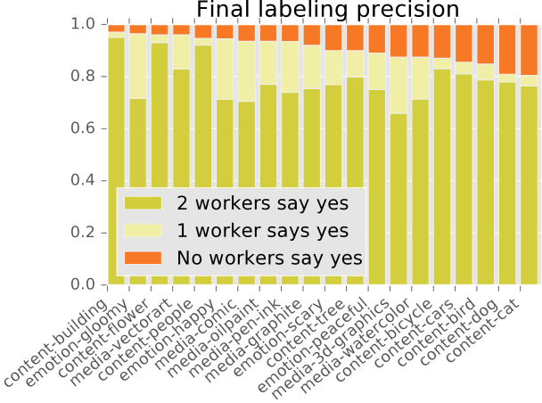 Final quality assurance: Showing worker agreement of automatically-labeled positive images in the final dataset.