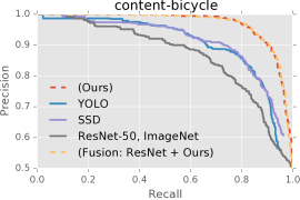PR curves for object categories comparing our model, YOLO, SSD, ResNet-50, and fusion of ours and ResNet-50.