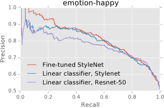Performance of different features on style attributes.