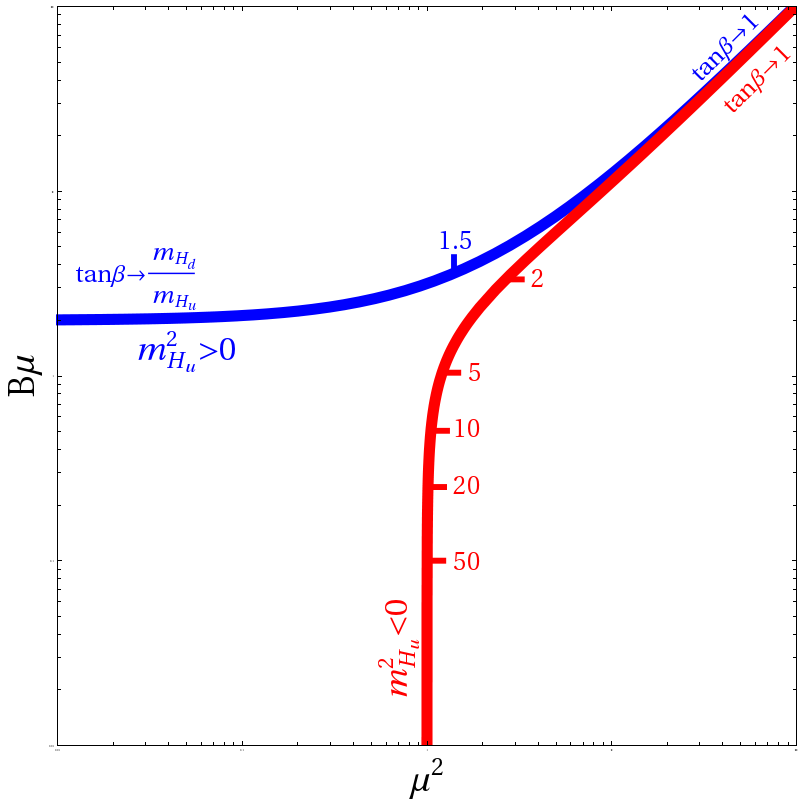 The constraints on the Higgs and higgsino parameters from the tuning of the EW scale are summarized in the table (left) and in the plot (right). In the plot, the tuning of the EW scale constrains