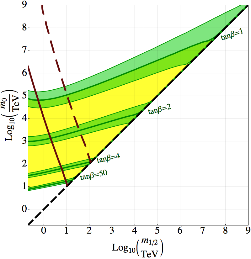 The Higgs mass (here chosen to be 125.5GeV) constrains the scalar and fermion masses to be in the shaded region, for varying