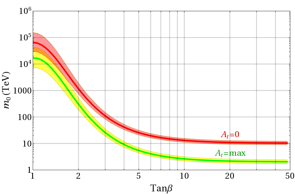 The scalar mass scale in Split Supersymmetry as a function of