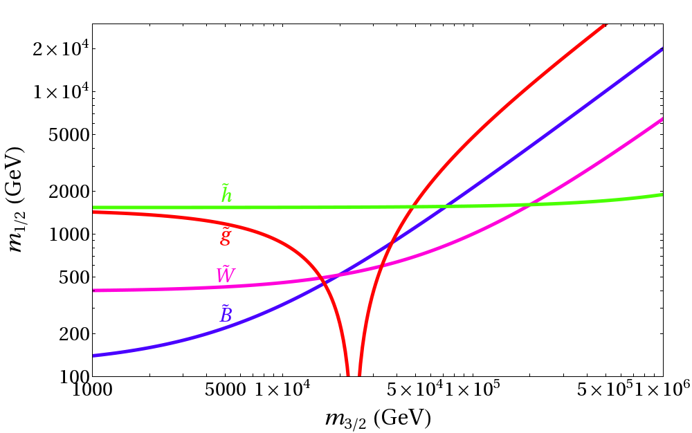 The gaugino and Higgsino mass as a function of the gravitino mass when the SUSY breaking contributions from anomaly and