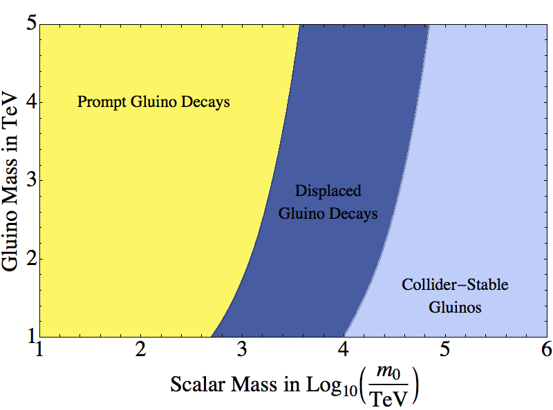 Summary of the gluino decay phenomenology as a function of the gluino mass and the scalar mass scale. We have assumed that for displaced gluinos