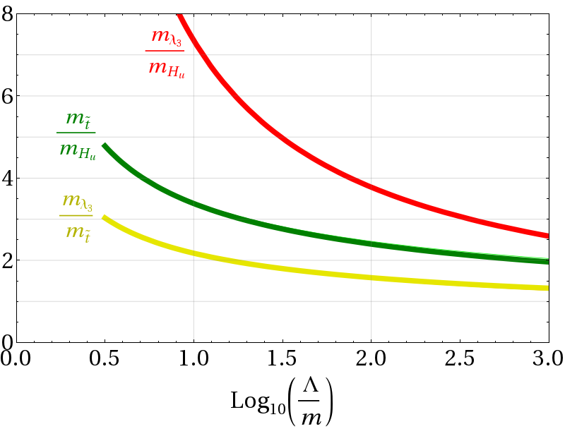 Natural ratios of gluino, stop, and up-Higgs soft masses as a function of the one-loop RG running between the soft scale