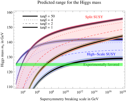 The Higgs mass prediction as a function of the scalar mass scale in Split and High-Scale Supersymmetry for different values of