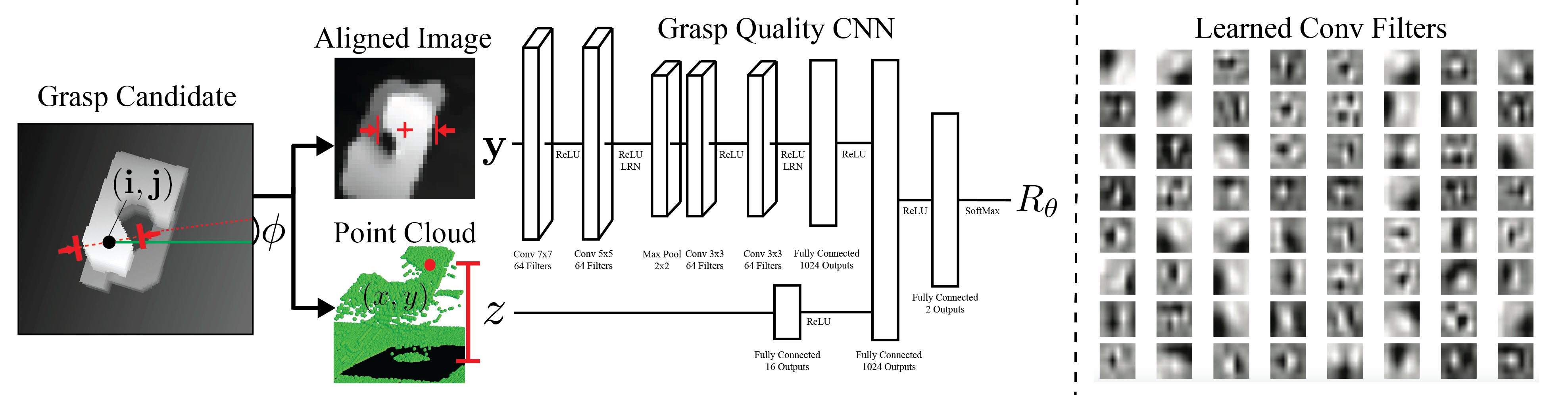 (Left) Architecture of the Grasp Quality Convolutional Neural Network (GQ-CNN). Grasp candidates are generated from a depth image and transformed to align the image with by the grasp center and axis. The height of each grasp is sampled between the height at the grasp center pixel and the table surface. The architecture contains four convolutional layers in pairs of two separated by ReLU nonlinearities followed by 3 fully connected layers and a separate input layer for the gripper height. The use of convolutional layers was inspired by results indicating the relevance of depth edges as features for learning