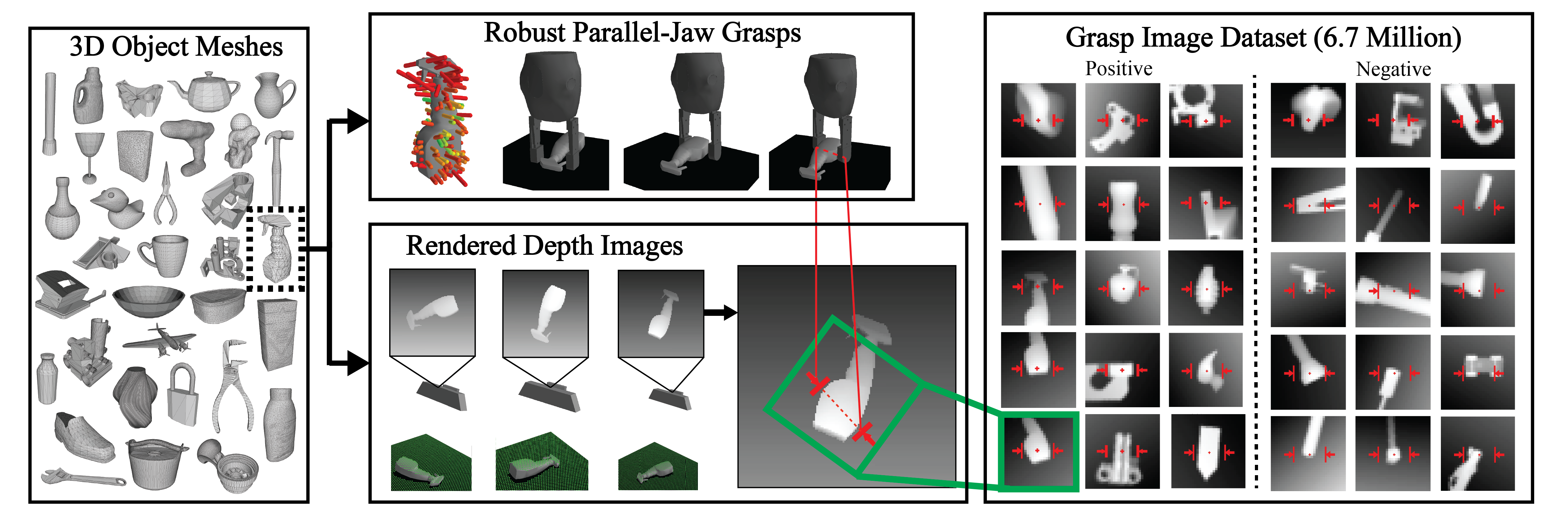 Dex-Net 2.0 pipeline for training dataset generation. (Left) The database contains 1,500 3D object mesh models. (Top) For each object, we sample hundreds of parallel-jaw grasps to cover the surface of each 3D model and evaluate the analytic robustness using sampling. For each stable pose of the object we associate a set of grasps that are perpendicular to the table and collision-free for a given gripper model. (Bottom) We also render depth images of each object in each stable pose, with the planar object pose and camera pose sampled uniformly at random. Every grasp for a given stable pose is associated with a pixel location and orientation in the rendered image. (Right) Each image is rotated, translated, cropped, and scaled to align the grasp pixel location with the image center and the grasp axis with the middle row of the image, creating a