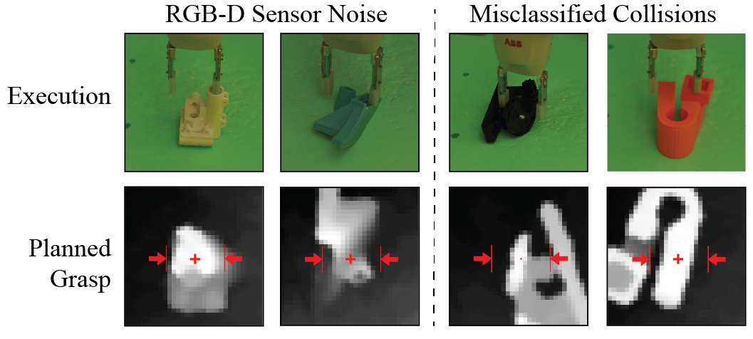 Four examples of failed grasps planned using the GQ-CNN from Dex-Net 2.0. The most common failure modes appear to be related to: (left) missing sensor data for an important part of the object geometry, such a thin parts of the object surface, (right) collisions with the object are misclassified as robust.