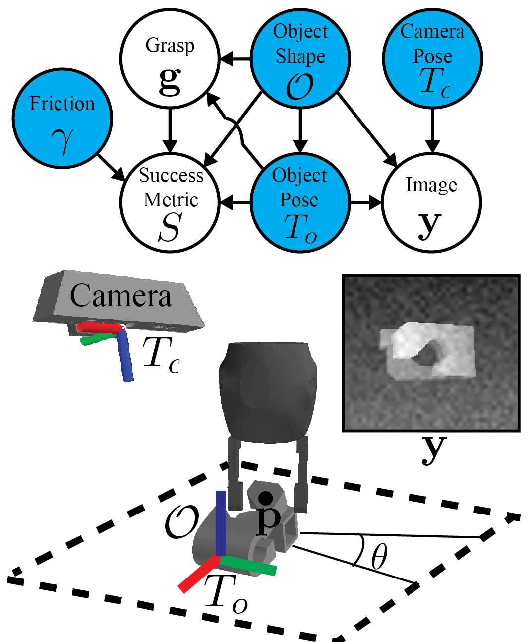 Graphical model for robust parallel-jaw grasping of objects on a table surface based on point clouds. Blue nodes are variables included in the state representation. Object shapes