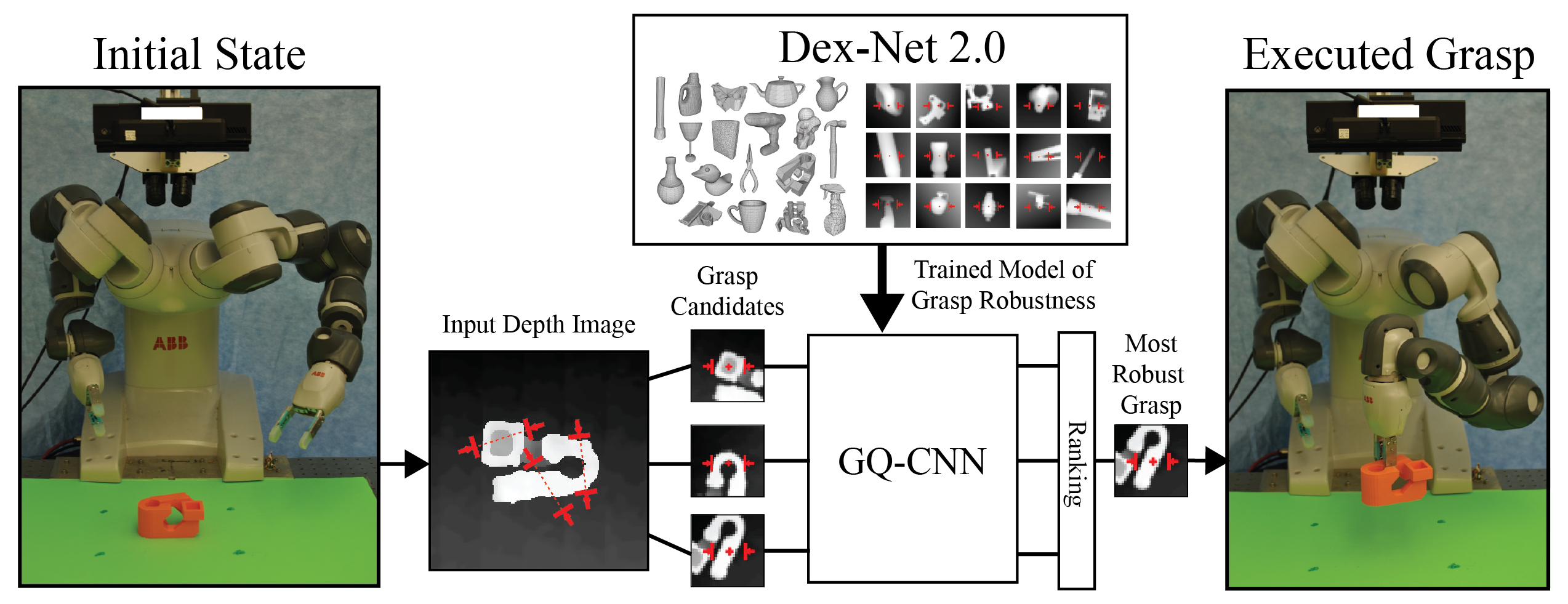 Dex-Net 2.0 Architecture. (Center) The Grasp Quality Convolutional Neural Network (GQ-CNN) is trained offline to predict analytic robustness of candidate grasps from depth images using a dataset of 6.7 million synthetic point clouds, grasps, and associated analytic grasp metrics computed with Dex-Net 1.0. (Left) When an object is presented to the robot, a depth camera returns a 3D point cloud, where pairs of antipodal points identify a set of several hundred grasp candidates. (Right) The GQ-CNN rapidly determines the most robust grasp candidate, which is executed with the ABB YuMi robot. If the object is lifted, transported, and shaken without dropping, the trial is considered a success.