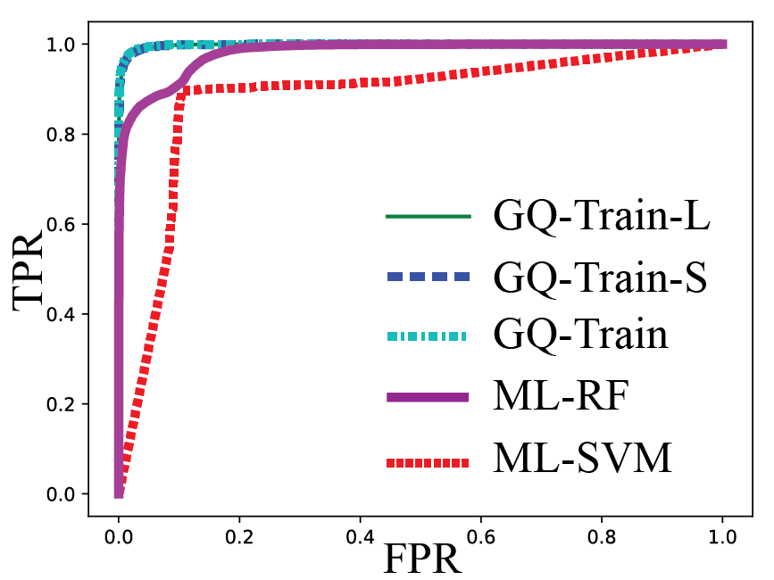 The classification accuracy of each model on Train-Synth. We see that the GQ-CNN methods have less than 2.5