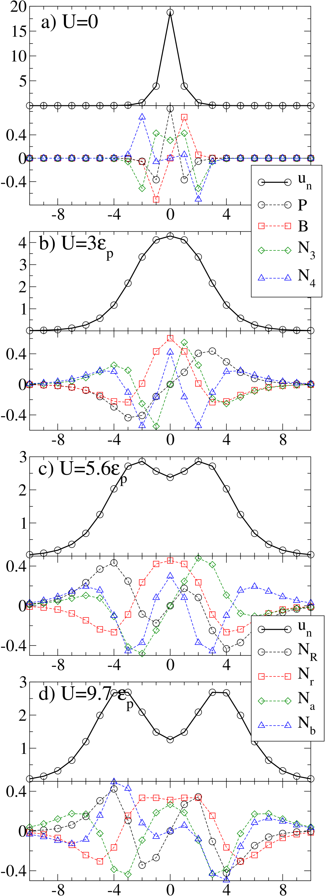 (Color online) The SADA lattice deformation and the lowest four (soft) normal modes as a function of
