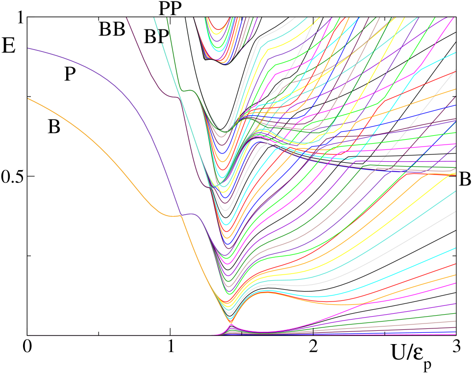 (Color online) The bipolaron band structure as a function of