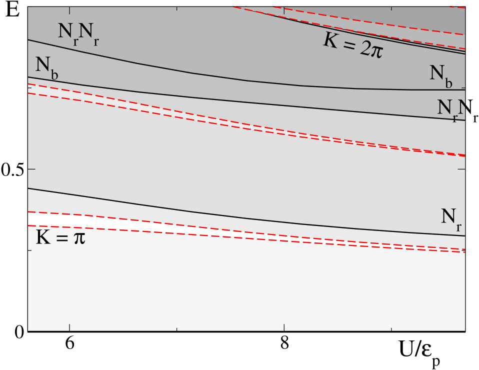 (Color online) The large bipolaron band structure for large