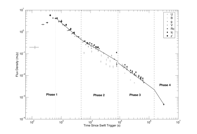X-ray (top) and optical (bottom) light curves of GRB050820A. Both band-passes have been divided into four segments (Phases 1–4), each shown with a vertical dashed line. The unique subdivision of Phase 1 is shown as a dotted line in both plots.