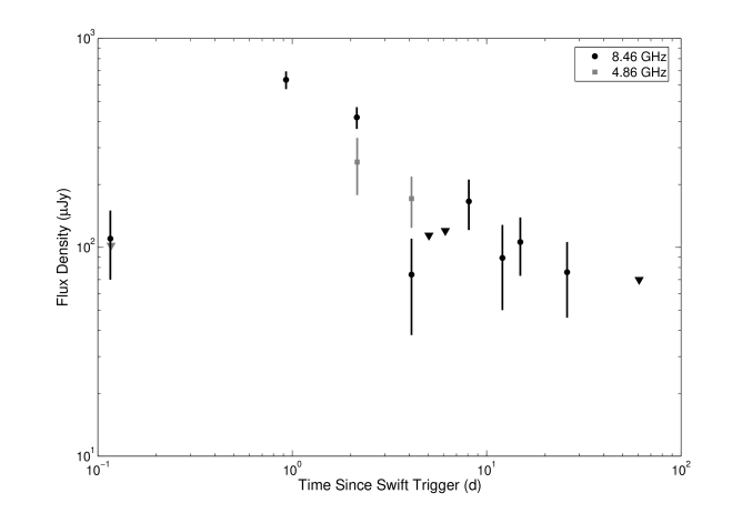 Radio Afterglow of GRB050820a. The early rise in the radio light curve at