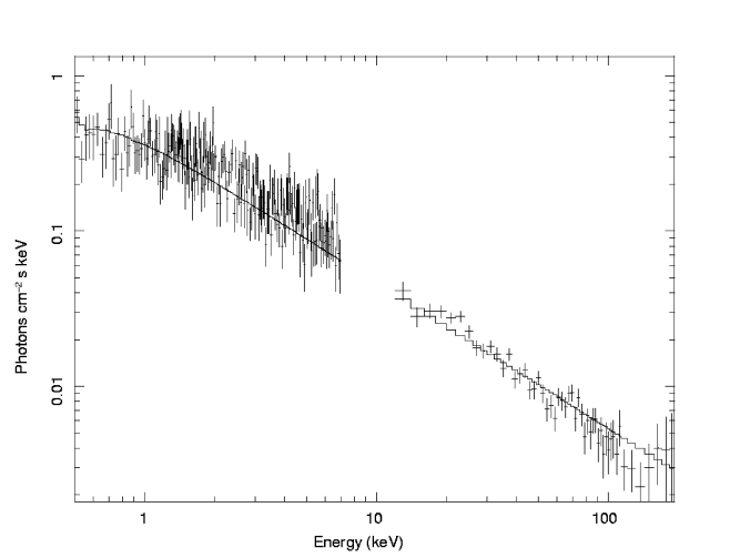 Joint BAT/XRT Spectrum of the Main Pulse of Prompt Emission (