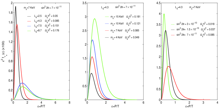 The dependence of the final phase-space distribution of sterile neutrino