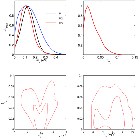 Top: The marginalized likelihood posterior distributions for active neutrinos total mass