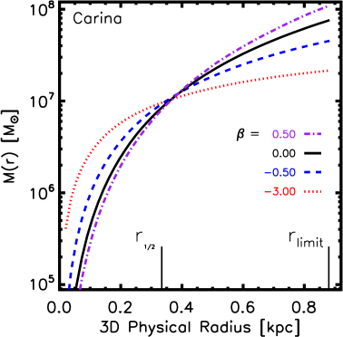 The cumulative mass profile generated by analyzing the Carina dSph using four different constant velocity dispersion anisotropies. The lines represent the median cumulative mass value from the likelihood as a function of physical radius. The width of the mass likelihoods (not shown) do not vary much with radius and are approximately the size of the width at the pinch in the right panel.