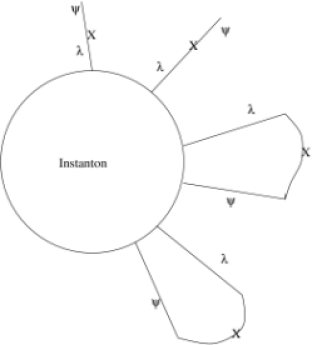 Instanton in supersymmetric QCD has four gaugino zero modes and two quark zero modes at lowest order. As indicated in the figure, the scalar vev can be used to tie some of these together, generating the two fermion term in the superpotential.