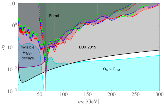 Along the cyan line the real scalar singlet gives the correct dark matter relic abundance. The region below this line corresponds to overabundance and is excluded, while most of the region above is excluded by experimental constraints. The strongest limits are from direct detection (LUX