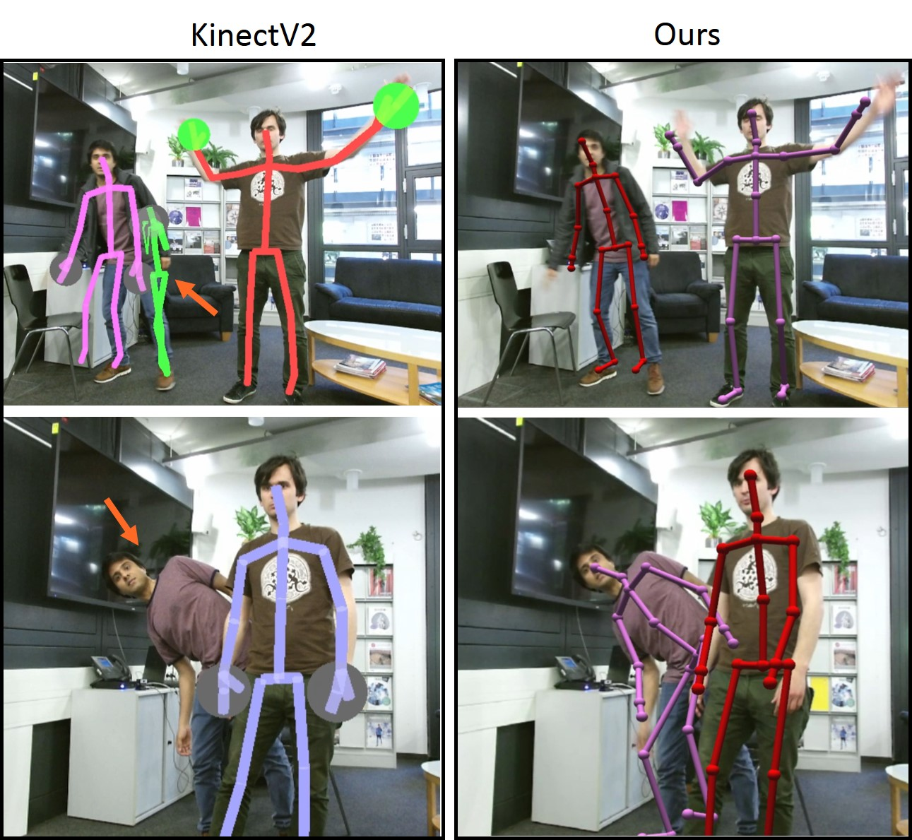 The quality of our pose estimates is comparable to depth sensing based approaches such as KinectV2, and our system handles certain cases of significant inter-personal overlap and cluttered scenes better than KinectV2. In the top row, due to scene clutter, KinectV2 predicts multiple skeletons for one subject. In the bottom row, the person at the back with lower body occlusion is not detected by KinectV2.