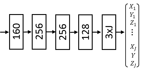 Lightweight fully connected network that forms