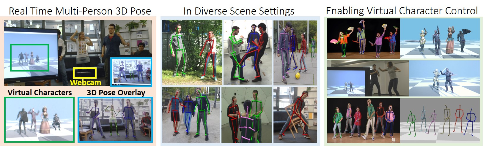 Our real-time monocular RGB based 3D motion capture provides temporally coherent estimates of the full 3D pose of multiple people in the scene, handling occlusions and interactions in general scene settings, and localizing subjects relative to the camera. Our design allows the system to handle large groups of people in the scene with the run-time only minimally affected by the number of people in the scene. Our method yields full skeletal pose in terms of joint angles, which can readily be employed for interactive character animation.