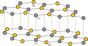 [color online] Lattice structure of the graphene bilayer. The
