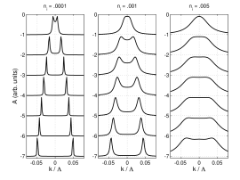 MDC's in the graphene bilayer. The three panels are for different impurity concentrations and are calculated in the CPA. From the top the energy cuts are at the energies: .0005, .0055, .0105, .0155, .0205, .0255, and .0305 in units of the cutoff