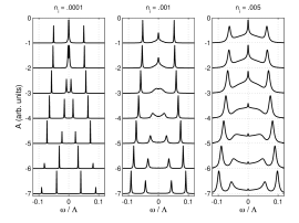 EDC's in the graphene bilayer. The three panels are for different impurity concentrations and are calculated in the CPA. From the top the cuts are at fixed values of the in-plane momentum