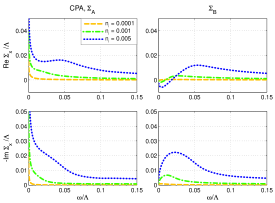 [color online] Self-energies within the CPA in the multilayer as a function of the frequency