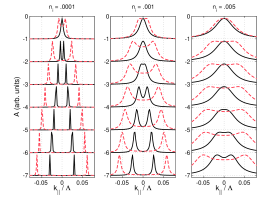 [color online] MDC's in the graphene multilayer for two values of the perpendicular momentum: