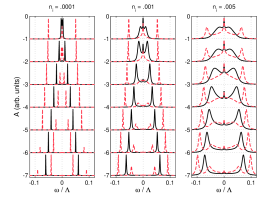 [color online] EDC's in the graphene multilayer for two values of the perpendicular momentum: