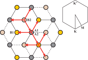 [color online] The real space lattice structure of the graphene bilayer projected onto the