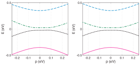 [color online] Band dispersions near the K points in the bilayer along the direction