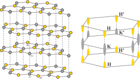 [color online] Left: graphite lattice; Right: three-dimensional BZ with the symmetry points K and H indicated. The accepted parameters for graphite results in electron pockets near the K points and hole pockets near the H points as sketched in the figure.