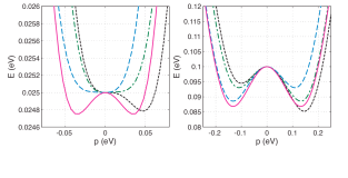 [color online] Band dispersions near the band edge (note the energy scale) in the biased graphene bilayer. Left: