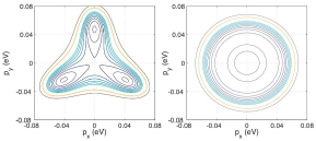 [color online] Contour plots of the band dispersions near the band edge in the biased graphene bilayer for