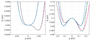 [color online] Band dispersions near the band edge in the biased graphene bilayer along two directions in the BZ. Left: