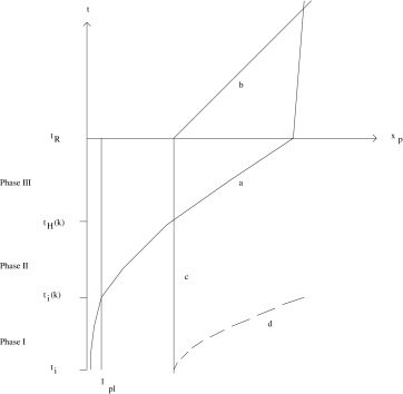 Space-time diagram (physical distance vs. time) showing the origin of the trans-Planckian problem of inflationary cosmology: at very early times, the wavelength is smaller than the Planck scale