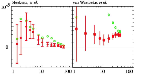 Plot showing the relative amplitude of the aperture mass